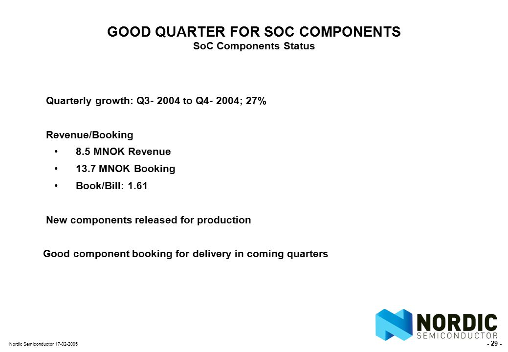 - 29 - Nordic Semiconductor 17-02-2005 GOOD QUARTER FOR SOC COMPONENTS SoC Components Status Quarterly growth: Q3- 2004 to Q4- 2004; 27% Revenue/Booking 8.5 MNOK Revenue 13.7 MNOK Booking Book/Bill: 1.61 New components released for production Good component booking for delivery in coming quarters