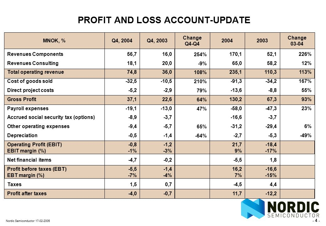 - 4 - Nordic Semiconductor 17-02-2005 PROFIT AND LOSS ACCOUNT-UPDATE MNOK, % Revenues Components Revenues Consulting Total operating revenue Cost of goods sold Direct project costs Gross Profit Payroll expenses Accrued social security tax (options) Other operating expenses Depreciation Operating Profit (EBIT) EBIT margin (%) Net financial items Profit before taxes (EBT) EBT margin (%) Taxes Profit after taxes Q4, 2004 56,7 18,1 74,8 -32,5 -5,2 37,1 -19,1 -8,9 -9,4 -0,5 -0,8 -1% -4,7 -5,5 -7% 1,5 -4,0 Q4, 2003 16,0 20,0 36,0 -10,5 -2,9 22,6 -13,0 -3,7 -5,7 -1,4 -1,2 -3% -0,2 -1,4 -4% 0,7 -0,7 2004 52,1 58,2 110,3 -34,2 -8,8 67,3 -47,3 -3,7 -29,4 -5,3 -18,4 -17% 1,8 -16,6 -15% 4,4 -12,2 Change 03-04 226% 12% 113% 167% 55% 93% 23% 6% -49% 170,1 65,0 235,1 -91,3 -13,6 130,2 -58,0 -16,6 -31,2 -2,7 21,7 9% -5,5 16,2 7% -4,5 11,7 2003 Change Q4-Q4 254% -9% 108% 210% 79% 64% 47% 65% -64%
