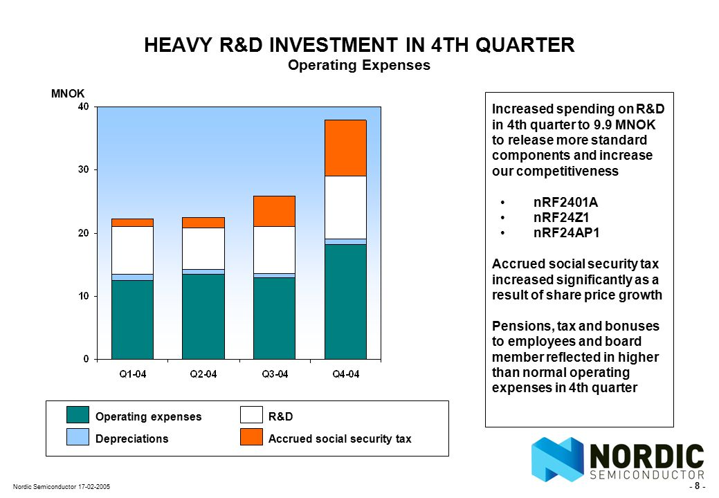 - 8 - Nordic Semiconductor 17-02-2005 HEAVY R&D INVESTMENT IN 4TH QUARTER Operating Expenses MNOK Operating expenses Depreciations Increased spending on R&D in 4th quarter to 9.9 MNOK to release more standard components and increase our competitiveness nRF2401A nRF24Z1 nRF24AP1 Accrued social security tax increased significantly as a result of share price growth Pensions, tax and bonuses to employees and board member reflected in higher than normal operating expenses in 4th quarter R&D Accrued social security tax