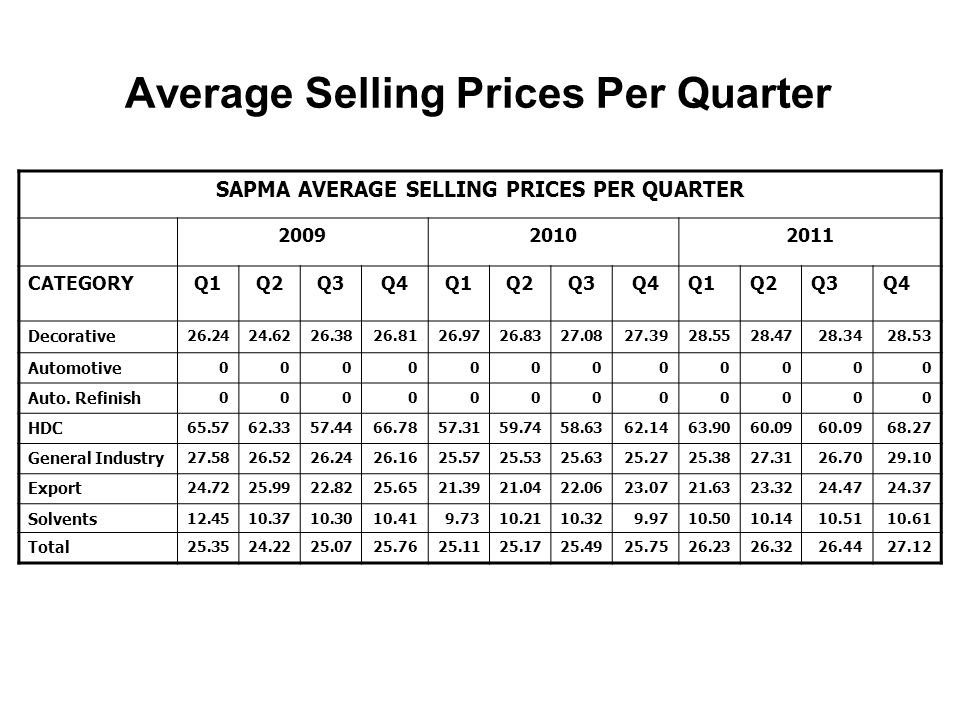 SAPMA AVERAGE SELLING PRICES PER QUARTER 200920102011 CATEGORYQ1Q2Q3Q4Q1Q2Q3Q4Q1Q2Q3Q4 Decorative 26.2424.6226.3826.8126.9726.8327.0827.3928.5528.4728.3428.53 Automotive 000000000000 Auto.