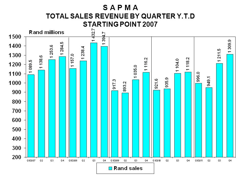 S A P M A TOTAL SALES REVENUE BY QUARTER Y.T.D STARTING POINT 2007