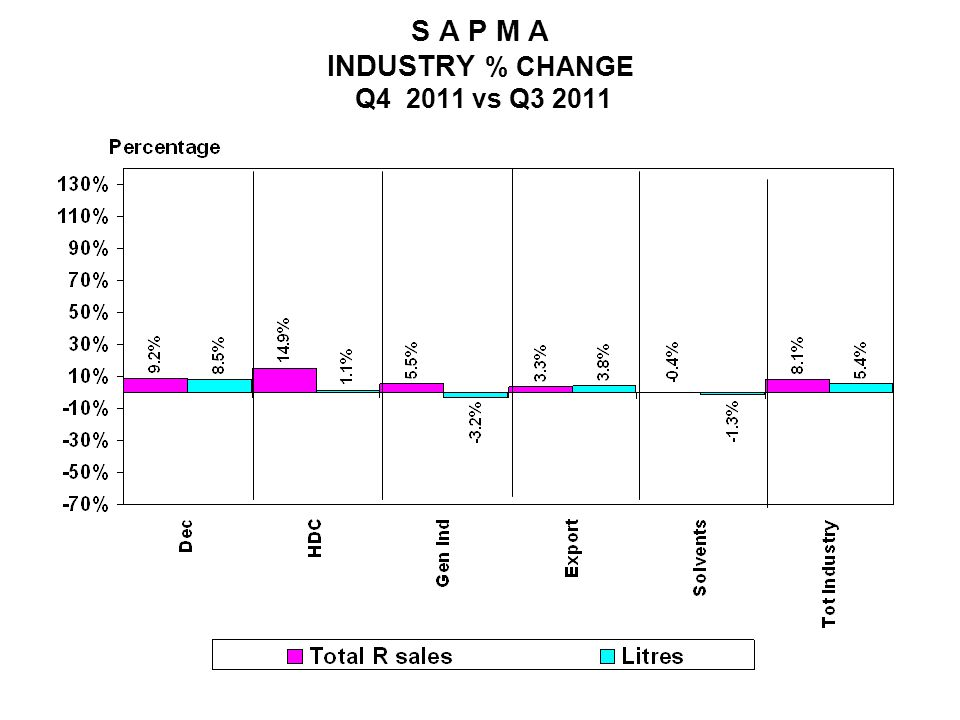 S A P M A INDUSTRY % CHANGE Q4 2011 vs Q3 2011