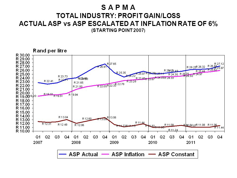 S A P M A TOTAL INDUSTRY: PROFIT GAIN/LOSS ACTUAL ASP vs ASP ESCALATED AT INFLATION RATE OF 6% (STARTING POINT 2007 )
