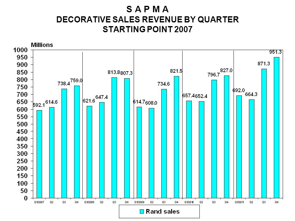 S A P M A DECORATIVE SALES REVENUE BY QUARTER STARTING POINT 2007