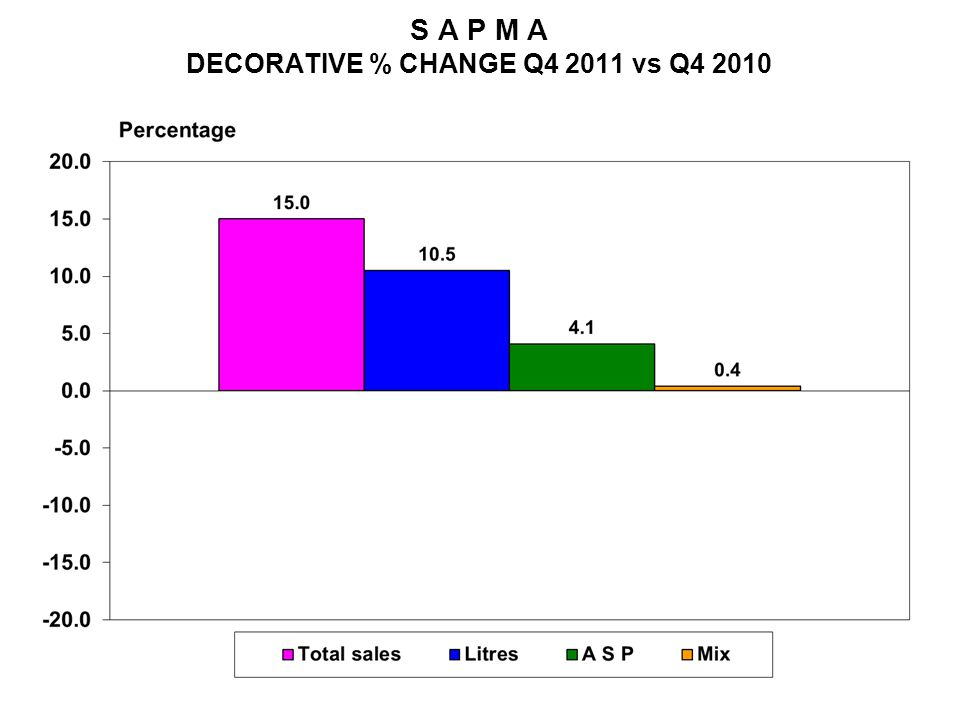 S A P M A DECORATIVE % CHANGE Q4 2011 vs Q4 2010