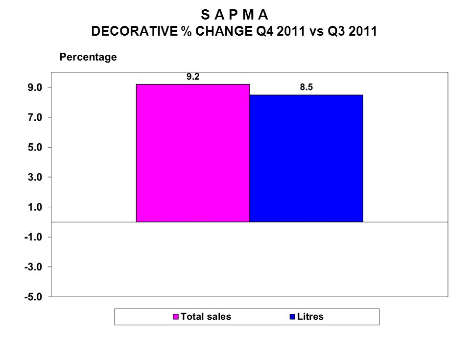 S A P M A DECORATIVE % CHANGE Q4 2011 vs Q3 2011