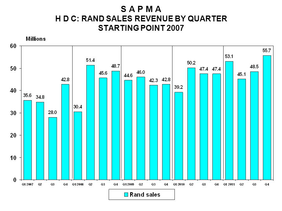 S A P M A H D C: RAND SALES REVENUE BY QUARTER STARTING POINT 2007