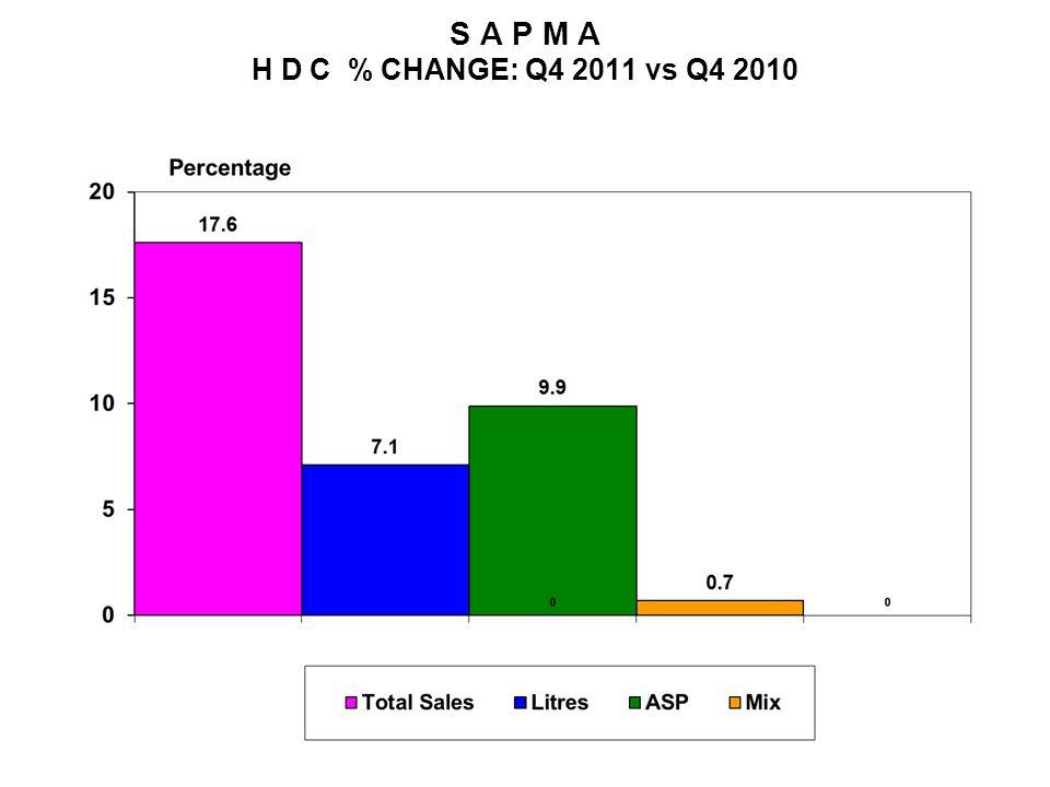 S A P M A H D C % CHANGE: Q4 2011 vs Q4 2010