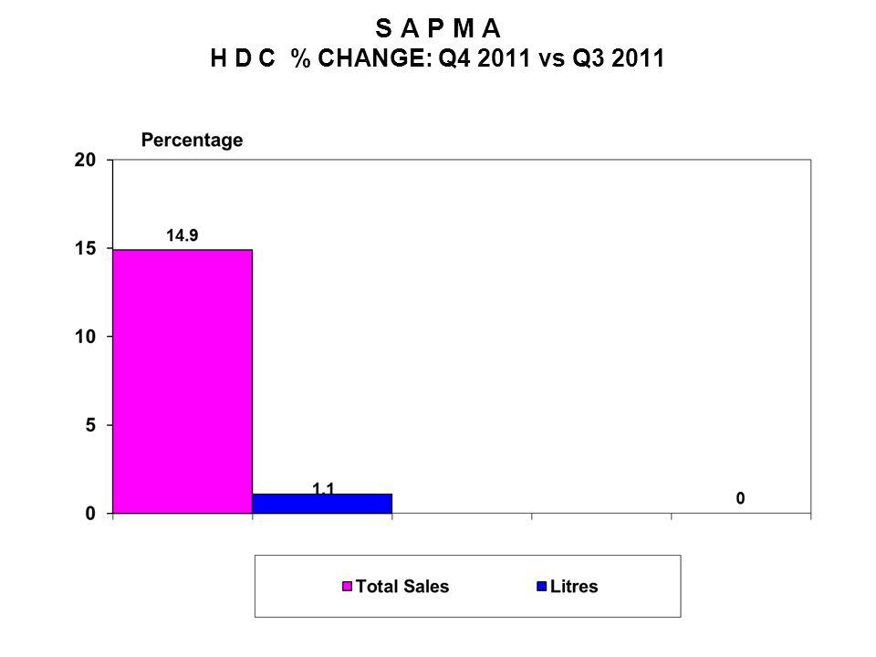 S A P M A H D C % CHANGE: Q4 2011 vs Q3 2011