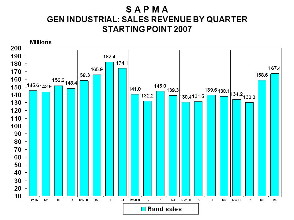 S A P M A GEN INDUSTRIAL: SALES REVENUE BY QUARTER STARTING POINT 2007