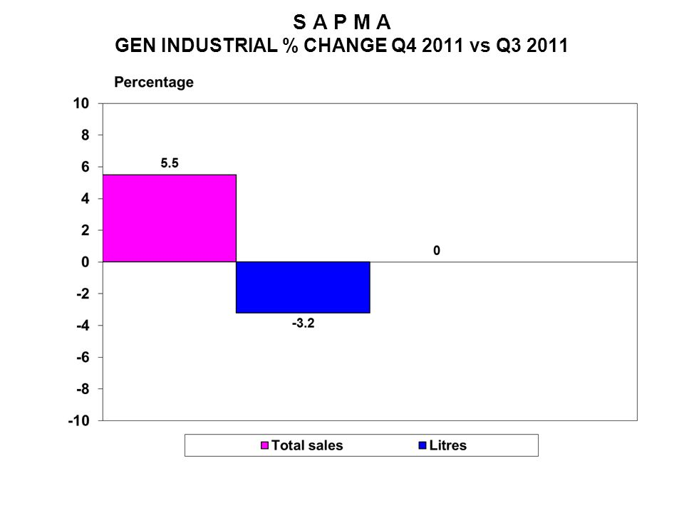 S A P M A GEN INDUSTRIAL % CHANGE Q4 2011 vs Q3 2011