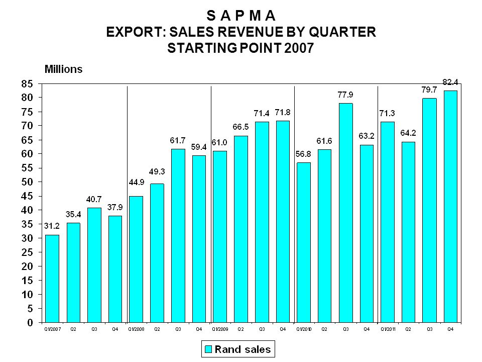 S A P M A EXPORT: SALES REVENUE BY QUARTER STARTING POINT 2007