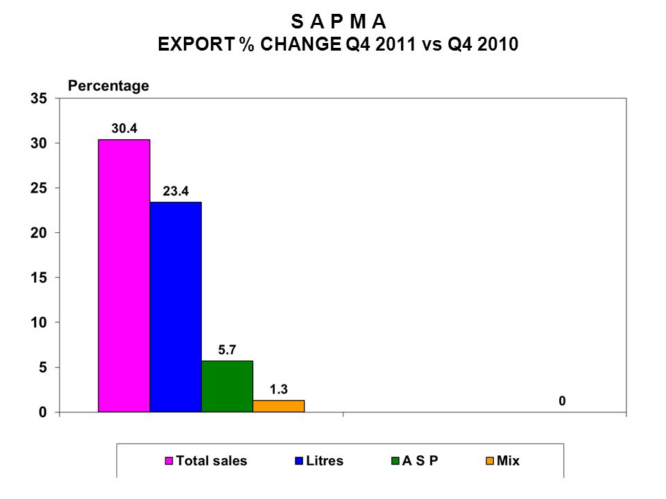 S A P M A EXPORT % CHANGE Q4 2011 vs Q4 2010