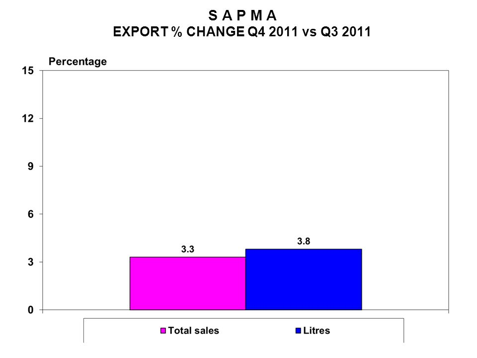 S A P M A EXPORT % CHANGE Q4 2011 vs Q3 2011