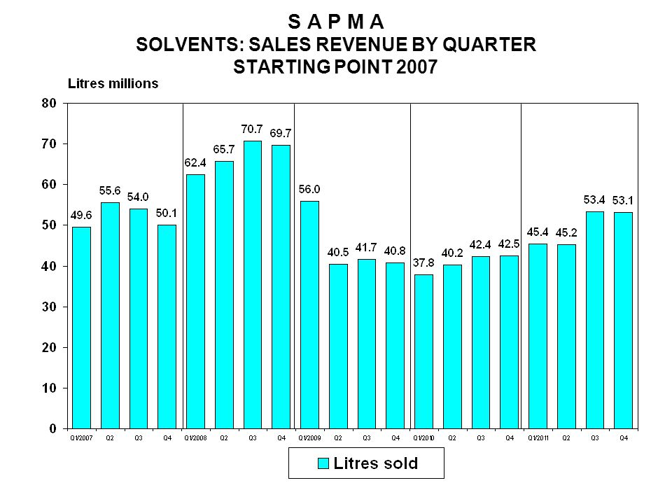 S A P M A SOLVENTS: SALES REVENUE BY QUARTER STARTING POINT 2007