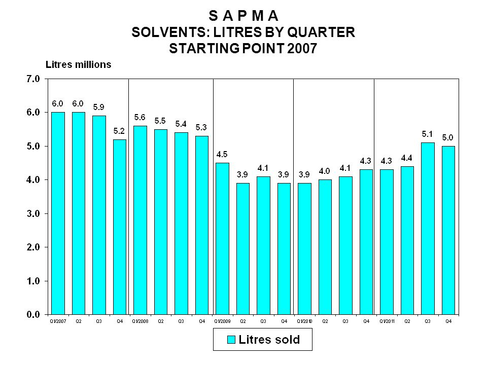 S A P M A SOLVENTS: LITRES BY QUARTER STARTING POINT 2007