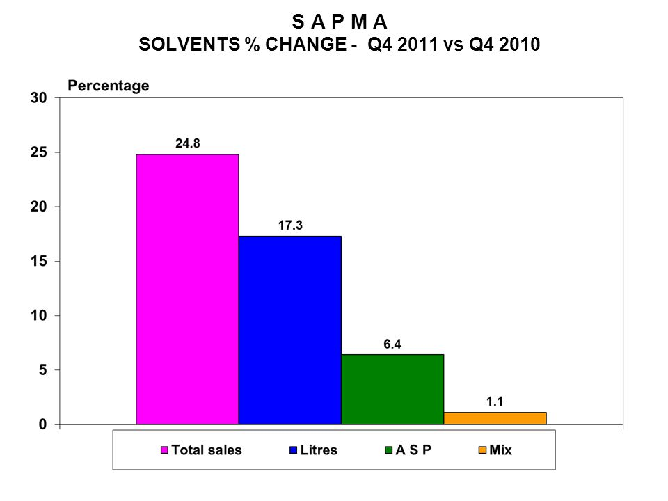 S A P M A SOLVENTS % CHANGE - Q4 2011 vs Q4 2010
