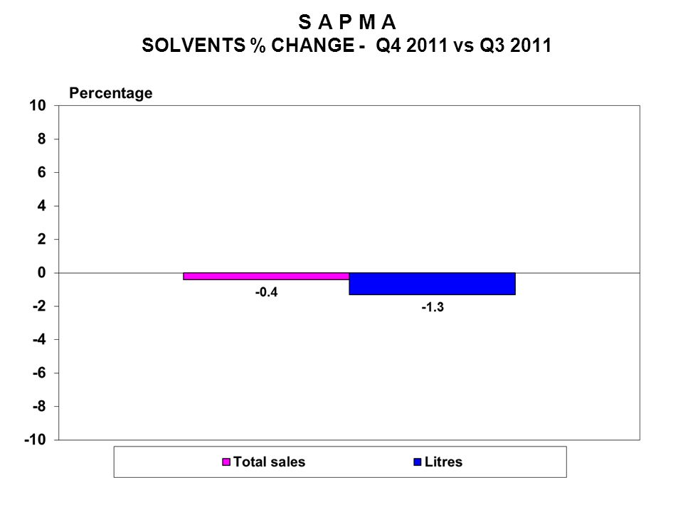 S A P M A SOLVENTS % CHANGE - Q4 2011 vs Q3 2011