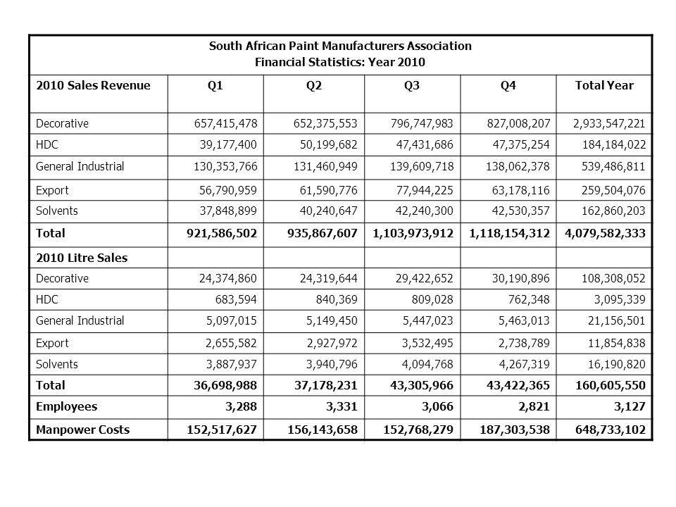 South African Paint Manufacturers Association Financial Statistics: Year 2010 2010 Sales RevenueQ1Q2Q3Q4Total Year Decorative657,415,478652,375,553796,747,983827,008,2072,933,547,221 HDC39,177,40050,199,68247,431,68647,375,254184,184,022 General Industrial130,353,766131,460,949139,609,718138,062,378539,486,811 Export56,790,95961,590,77677,944,22563,178,116259,504,076 Solvents37,848,89940,240,64742,240,30042,530,357162,860,203 Total921,586,502935,867,6071,103,973,9121,118,154,3124,079,582,333 2010 Litre Sales Decorative24,374,86024,319,64429,422,65230,190,896108,308,052 HDC683,594840,369809,028762,3483,095,339 General Industrial5,097,0155,149,4505,447,0235,463,01321,156,501 Export2,655,5822,927,9723,532,4952,738,78911,854,838 Solvents3,887,9373,940,7964,094,7684,267,31916,190,820 Total36,698,98837,178,23143,305,96643,422,365160,605,550 Employees3,2883,3313,0662,8213,127 Manpower Costs152,517,627156,143,658152,768,279187,303,538648,733,102
