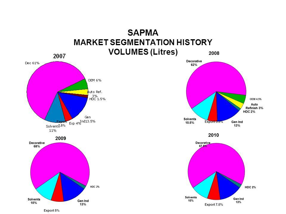 SAPMA MARKET SEGMENTATION HISTORY VOLUMES (Litres) Export 7.5% Export 3.5% Export 5% Export 7.5%