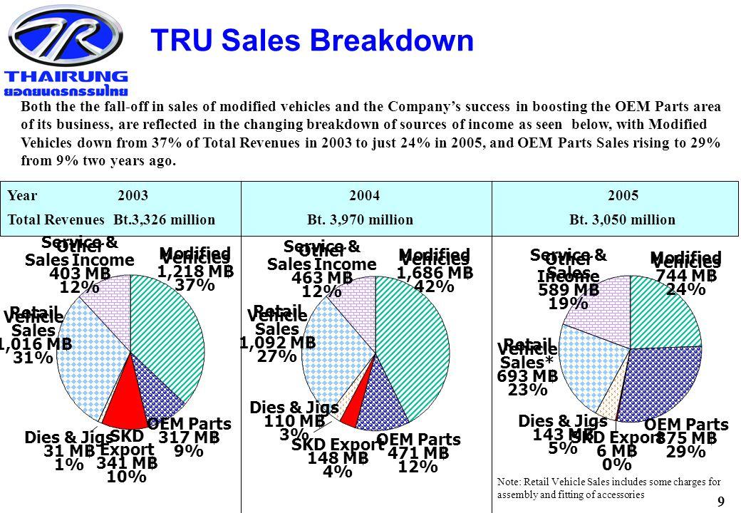 9 TRU Sales Breakdown SKD Export 148 M ฿ 4% OEM Parts 471 M ฿ 12% Modified Vehicles 1,686 M ฿ 42% Service & Other Sales Income 463 M ฿ 12% Retail Vehicle Sales 1,092 M ฿ 27% Dies & Jigs 110 M ฿ 3% Year 2003 2004 2005 Total Revenues Bt.3,326 million Bt.