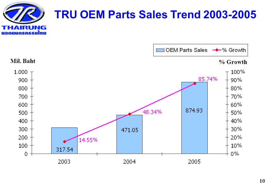 10 TRU OEM Parts Sales Trend 2003-2005 Mil. Baht % Growth
