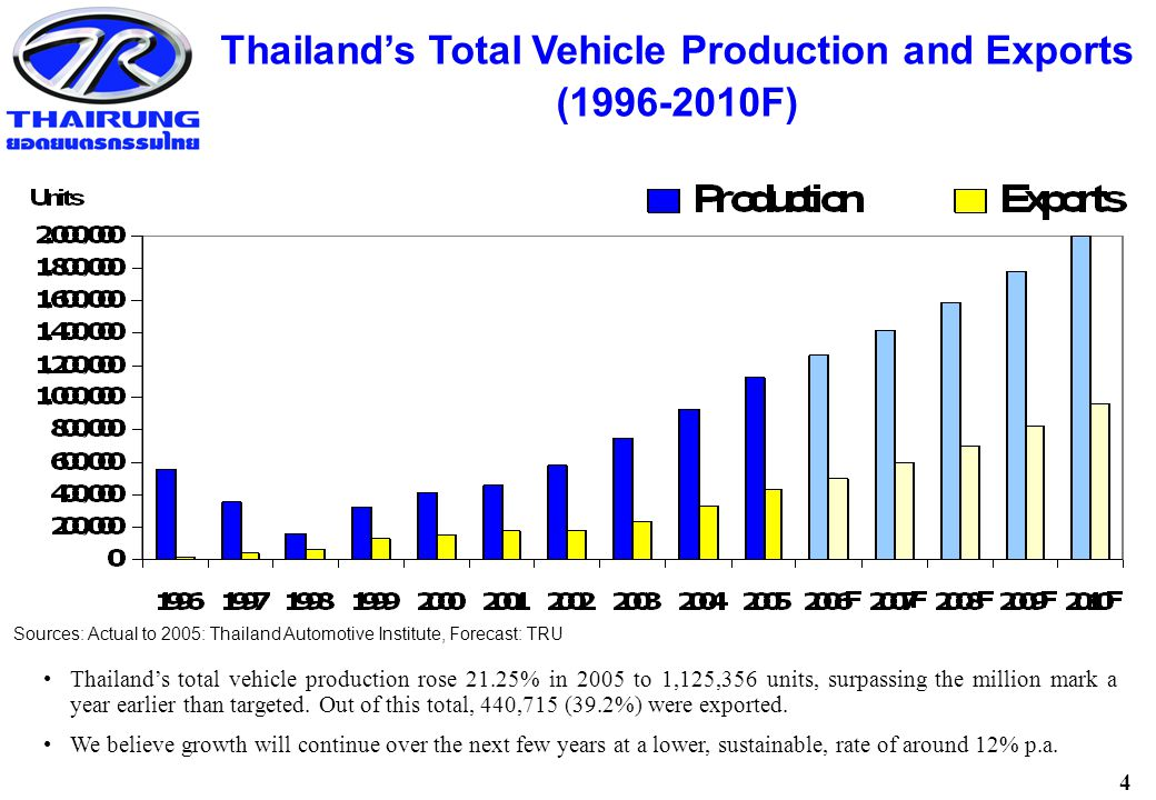 4 Thailand's total vehicle production rose 21.25% in 2005 to 1,125,356 units, surpassing the million mark a year earlier than targeted.