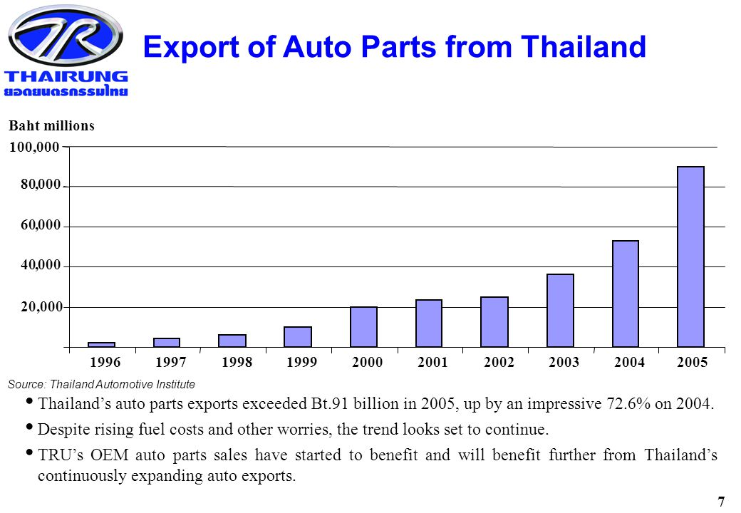 7 Export of Auto Parts from Thailand Source: Thailand Automotive Institute 20,000 40,000 60,000 80,000 1996199719981999200020012002200320042005 Baht millions Thailand's auto parts exports exceeded Bt.91 billion in 2005, up by an impressive 72.6% on 2004.