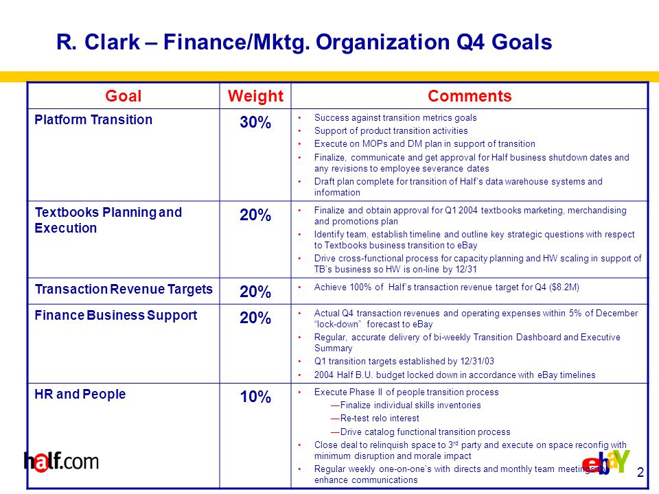3 Feller – Marketing/Categories Q4 Goals GoalWeightComments Textbooks Planning and Execution 30% Finalize and obtain approval for Q1 2004 textbooks marketing, merchandising and promotions plan Identify team, establish timeline and outline key strategic questions with respect to Textbooks business transition to eBay Transaction Revenue Targets 25% Achieve at least 90% of retention transaction revenue targets for Q4 Platform Transition25% Transition of Buyer Transition materials to new lead complete DM planning, support & execution related to Transition MOPs planning, support & execution related to Transition On-going product support of Transition —Participate in transition product SWAT teams as needed HR and People10% Regular weekly one-on-one's with directs and monthly team meetings to enhance communications Ensure my directs have full support of the organization in looking for new job opportunities within and outside of eBay Complete staff reorganization activities Other Marketing10% Terminate Epinions relationship and remove all functionality from the site Terminate (if necessary) Synapse and WebLoyalty agreements Develop and execute Holiday plan