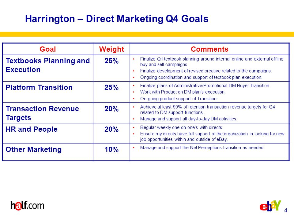 4 Harrington – Direct Marketing Q4 Goals GoalWeightComments Textbooks Planning and Execution 25% Finalize Q1 textbook planning around internal online and external offline buy and sell campaigns.