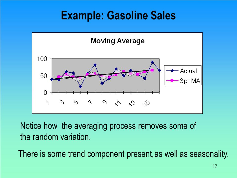 12 Notice how the averaging process removes some of the random variation. as well as seasonality.There is some trend component present, Example: Gasol