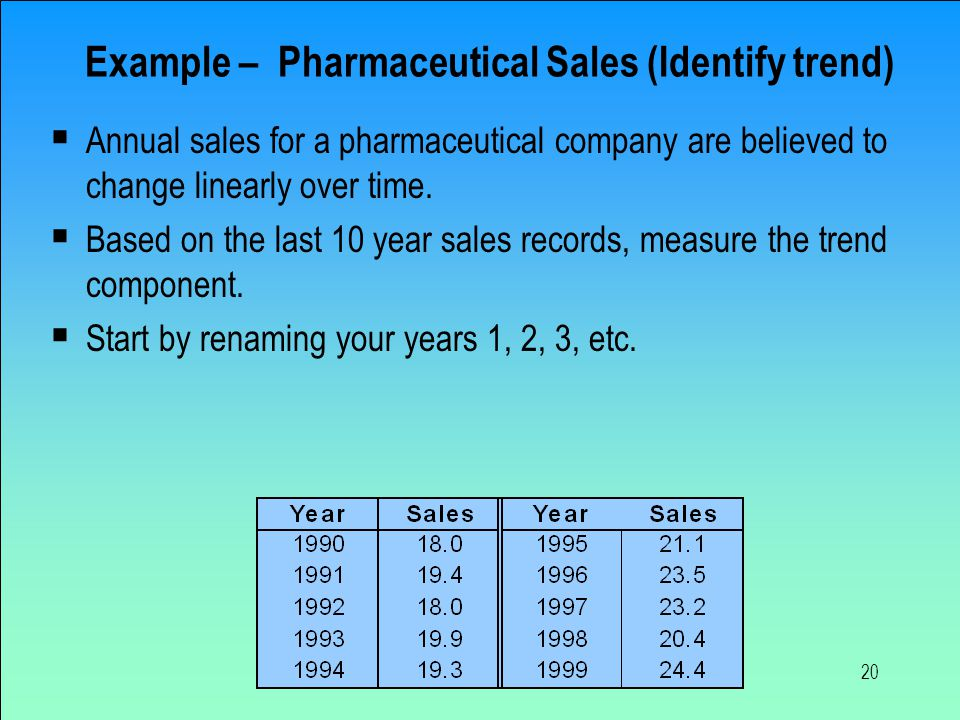 20 Example – Pharmaceutical Sales (Identify trend)  Annual sales for a pharmaceutical company are believed to change linearly over time.  Based on t