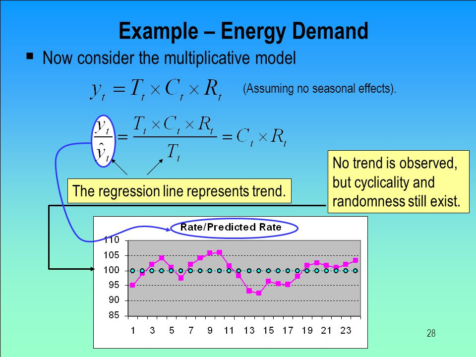 28 Example – Energy Demand  Now consider the multiplicative model The regression line represents trend. (Assuming no seasonal effects). No trend is o