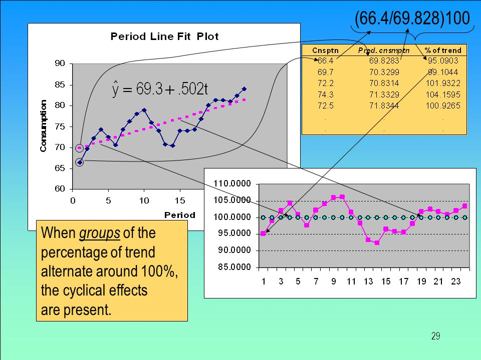 29 When groups of the percentage of trend alternate around 100%, the cyclical effects are present. (66.4/69.828)100