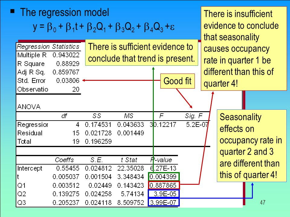 47  The regression model y =  0 +  1 t +  2 Q 1 +  3 Q 2 +  4 Q 3 +  Good fitThere is sufficient evidence to conclude that trend is present. Th