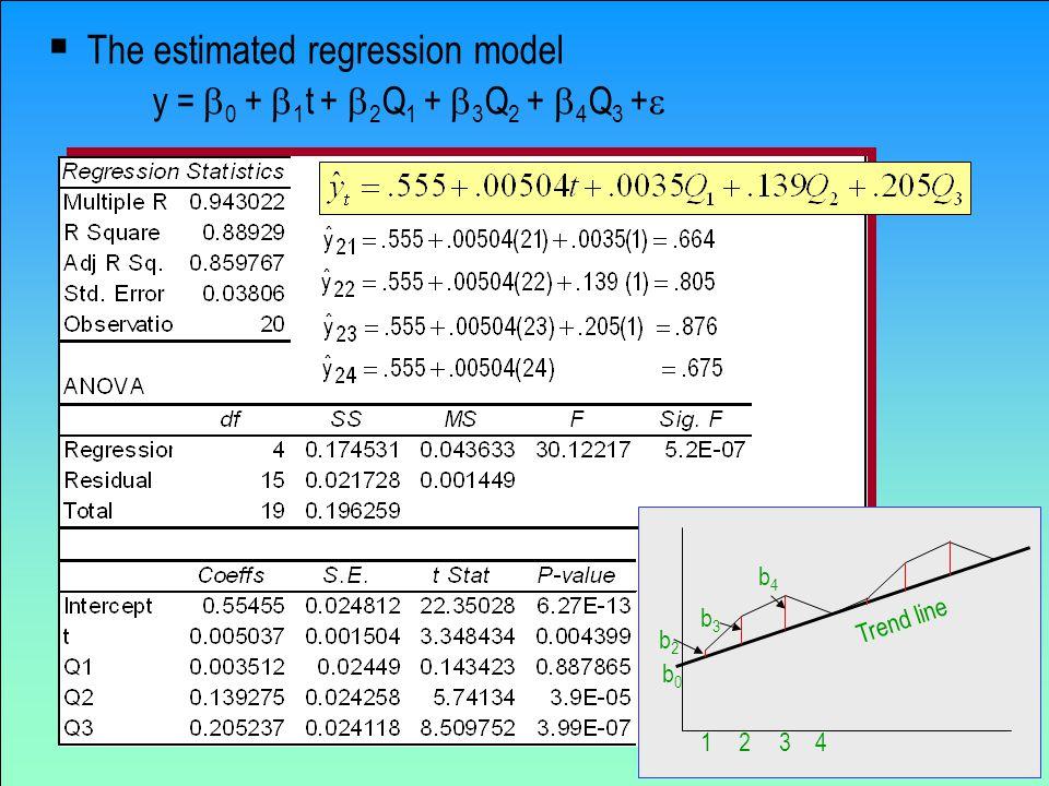 48  The estimated regression model y =  0 +  1 t +  2 Q 1 +  3 Q 2 +  4 Q 3 +  1234 b2b2 b3b3 b4b4 Trend line b0b0