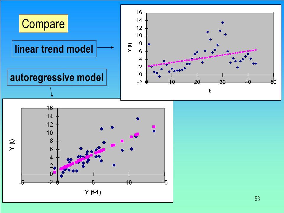 53 Compare linear trend model autoregressive model