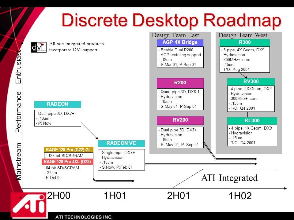 Q4'00Q1'01Q4'01Q3'01 High End Main Stream Value RAGE FURY PRO RAGE FURY PRO Rage 128 Pro 16M / 32M s:now 2X/4X AGPp:now Optional DVI & VIVO Rage 128 Pro 16M / 32MB s:now 2X/4X AGP p:now Optional DVI & TV Out XPERT 2000 PRO XPERT 2000 PRO RAGE XL 8MBs:now 2X AGP/PCI p:now XPERT 98 XPERT 98 RADEON 64MB DDR RADEON 64MB DDR RADEON GPU 64M DDR s:now 2X/4X AGPp:now Optional DVI & VIVO RADEON GPU 32M DDRs:now 2X/4X AGP p:now Optional DVI & VO RADEON 32MB DDR RADEON 32MB DDR RADEON GPU 32M SDRs:now 2X/4X AGP/PCI p:now Optional DVI & VO RADEON 32MB SDR RADEON 32MB SDR Q2'01 RADEON VE 16/32/ DDRs:Now p:Feb 01 Dual Head/TVO avail 2X/4X AGP/PCI 64 MB Sample Feb, Prod.