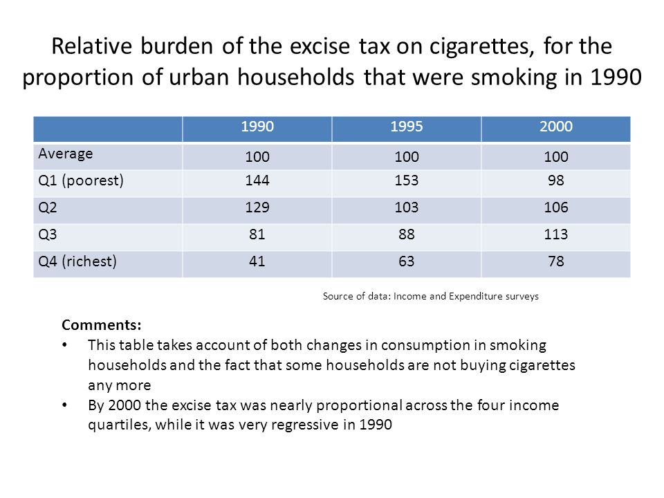 Relative burden of the excise tax on cigarettes, for the proportion of urban households that were smoking in 1990 199019952000 Average 100 Q1 (poorest)14415398 Q2129103106 Q38188113 Q4 (richest)416378 Comments: This table takes account of both changes in consumption in smoking households and the fact that some households are not buying cigarettes any more By 2000 the excise tax was nearly proportional across the four income quartiles, while it was very regressive in 1990 Source of data: Income and Expenditure surveys