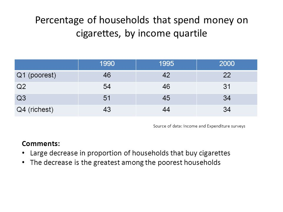 Percentage of households that spend money on cigarettes, by income quartile 199019952000 Q1 (poorest)464222 Q2544631 Q3514534 Q4 (richest)434434 Comments: Large decrease in proportion of households that buy cigarettes The decrease is the greatest among the poorest households Source of data: Income and Expenditure surveys