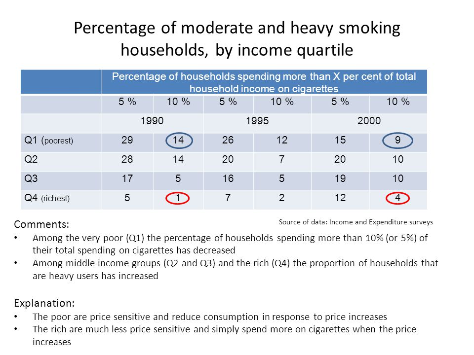 Percentage of moderate and heavy smoking households, by income quartile Percentage of households spending more than X per cent of total household income on cigarettes 5 %10 %5 %10 %5 %10 % 199019952000 Q1 ( poorest) 29142612159 Q22814207 10 Q31751651910 Q4 (richest) 5172124 Source of data: Income and Expenditure surveys Comments: Among the very poor (Q1) the percentage of households spending more than 10% (or 5%) of their total spending on cigarettes has decreased Among middle-income groups (Q2 and Q3) and the rich (Q4) the proportion of households that are heavy users has increased Explanation: The poor are price sensitive and reduce consumption in response to price increases The rich are much less price sensitive and simply spend more on cigarettes when the price increases