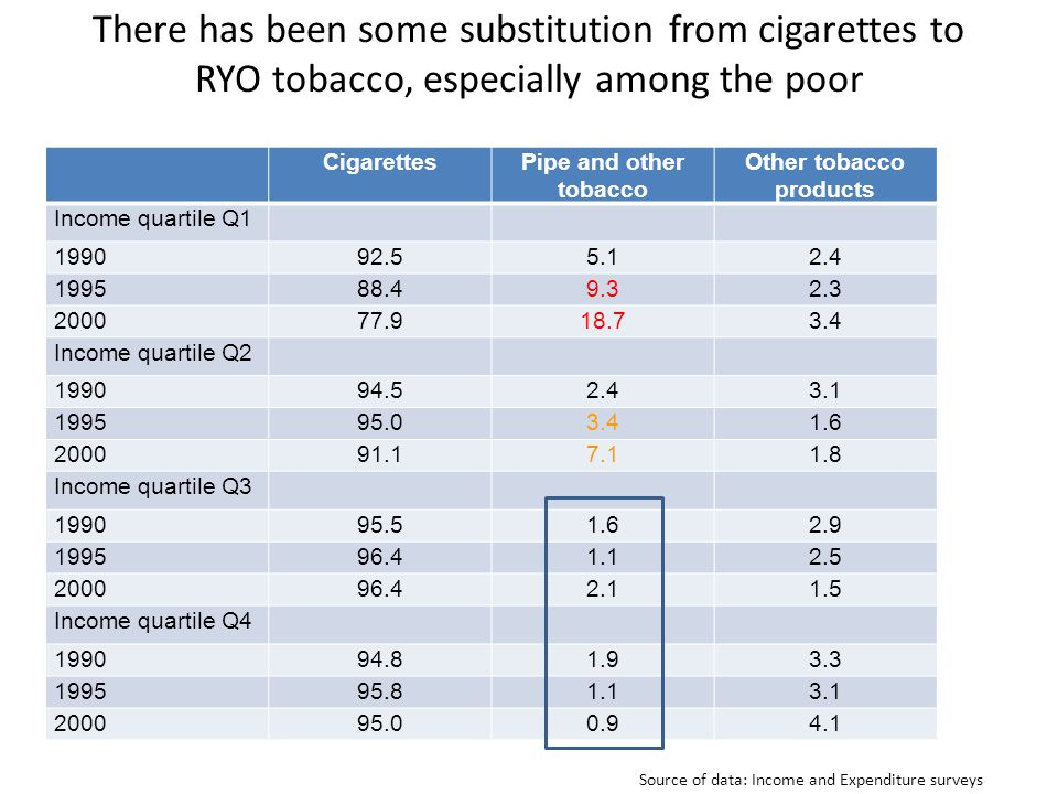 There has been some substitution from cigarettes to RYO tobacco, especially among the poor CigarettesPipe and other tobacco Other tobacco products Income quartile Q1 199092.55.12.4 199588.49.32.3 200077.918.73.4 Income quartile Q2 199094.52.43.1 199595.03.41.6 200091.17.11.8 Income quartile Q3 199095.51.62.9 199596.41.12.5 200096.42.11.5 Income quartile Q4 199094.81.93.3 199595.81.13.1 200095.00.94.1 Source of data: Income and Expenditure surveys