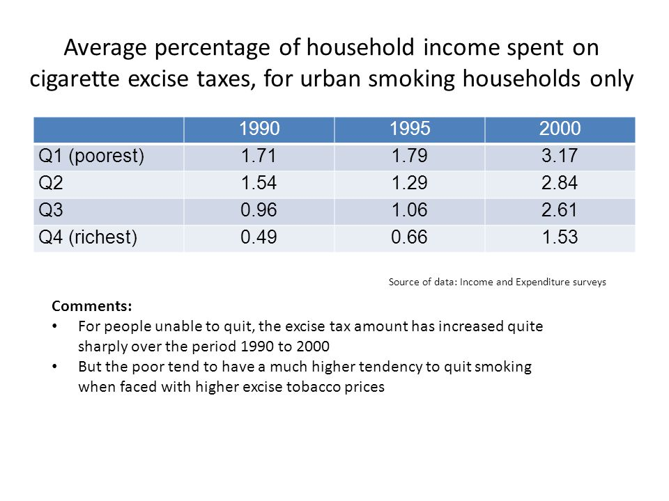 Average percentage of household income spent on cigarette excise taxes, for urban smoking households only 199019952000 Q1 (poorest)1.711.793.17 Q21.541.292.84 Q30.961.062.61 Q4 (richest)0.490.661.53 Comments: For people unable to quit, the excise tax amount has increased quite sharply over the period 1990 to 2000 But the poor tend to have a much higher tendency to quit smoking when faced with higher excise tobacco prices Source of data: Income and Expenditure surveys