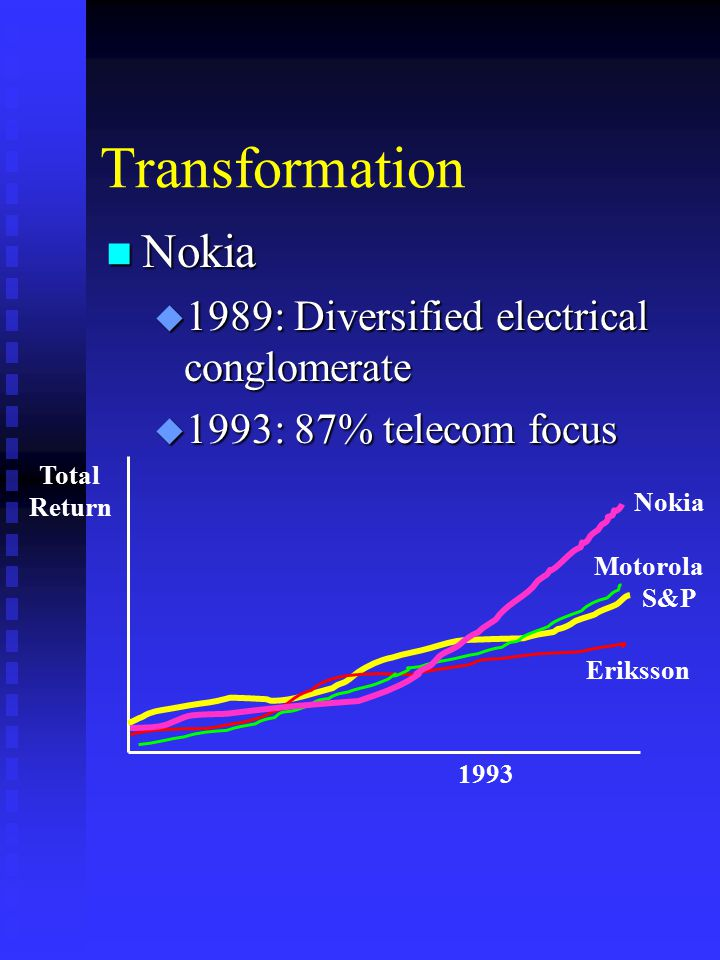Transformation Total Return 1993 S&P Nokia Motorola Eriksson n Nokia u 1989: Diversified electrical conglomerate u 1993: 87% telecom focus
