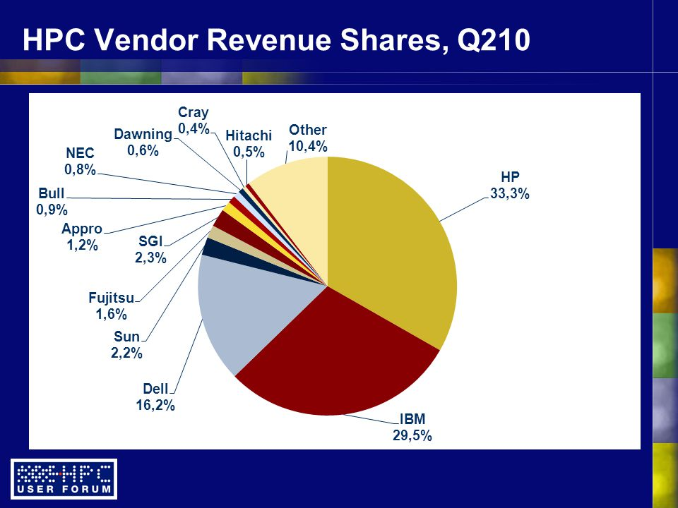 HPC Vendor Revenue Shares, Q210