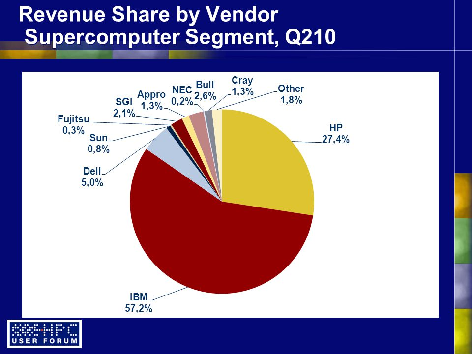 Revenue Share by Vendor Supercomputer Segment, Q210