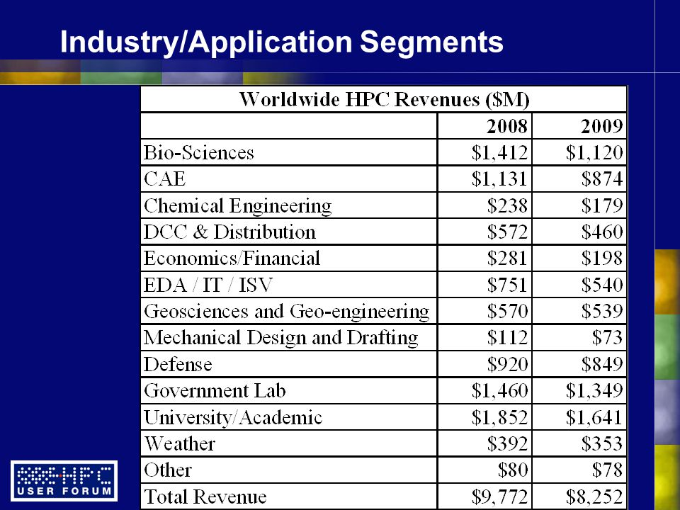 Industry/Application Segments