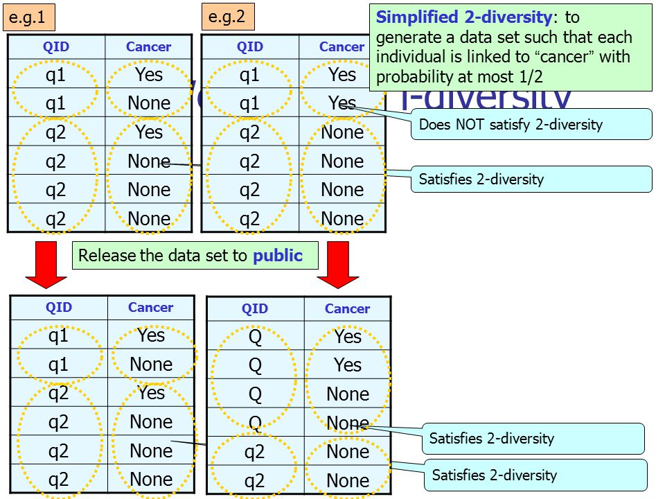 2.1 Weakness of l-diversity QIDCancer q1Yes q1None q2Yes q2None q2None q2None Release the data set to public QIDCancer q1Yes q1None q2Yes q2None q2None q2None e.g.1 e.g.2 Satisfies 2-diversity QIDCancer QYes Q QNone Q q2None q2None Satisfies 2-diversity QIDCancer q1Yes q1Yes q2None q2None q2None q2None Does NOT satisfy 2-diversity Simplified 2-diversity: to generate a data set such that each individual is linked to cancer with probability at most 1/2