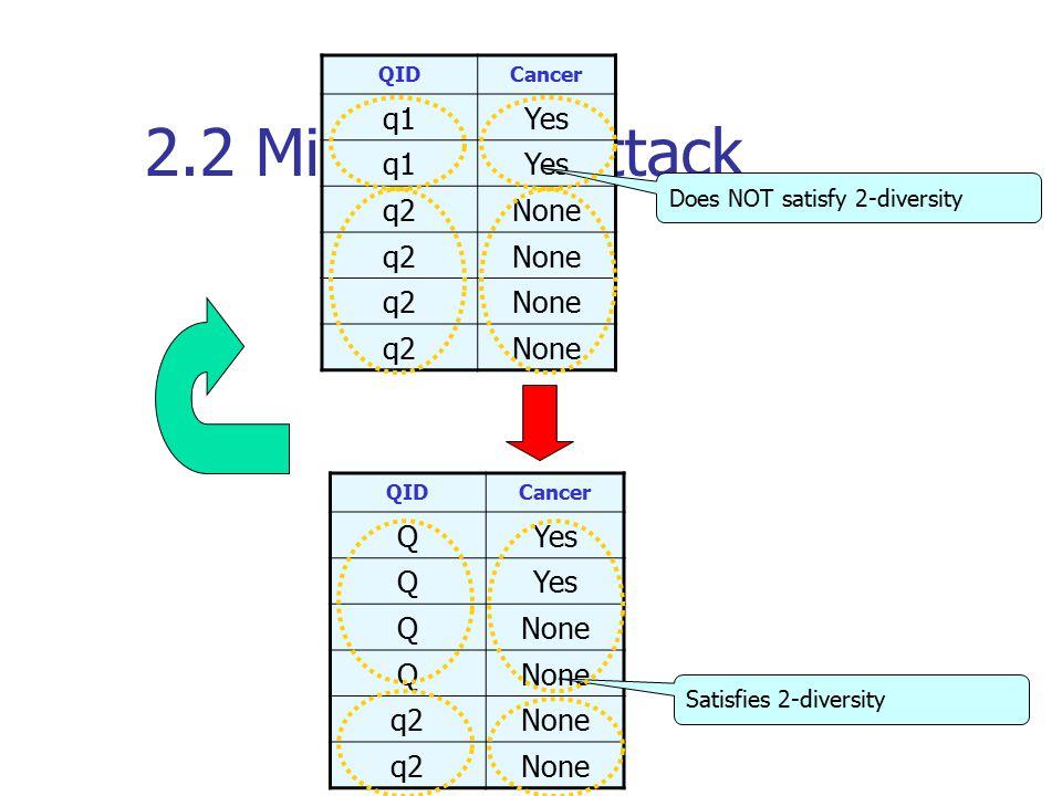 2.2 Minimality Attack QIDCancer QYes Q QNone Q q2None q2None Satisfies 2-diversity QIDCancer q1Yes q1Yes q2None q2None q2None q2None Does NOT satisfy 2-diversity