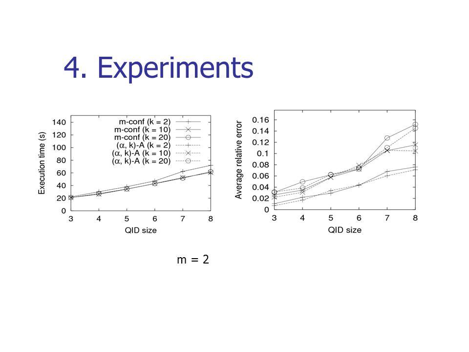 4. Experiments m = 2